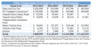 Pa State Police Salary Chart Severance Tax Wanted By Wolf To Pay For Philly Buses And
