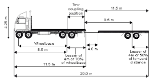 Heavy Vehicle Dimensions And Measurements