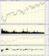 Ring Etf Chart Ross Stores Looks Ready To Ring Up Higher Share Prices