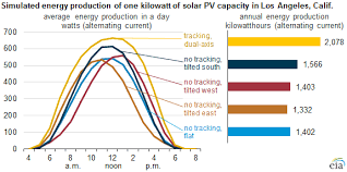 Solar Panel Chart Solar Photovoltaic Output Depends On Orientation Tilt And