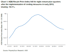 Hdb Resale Price Index Chart Hdb Resale Market On The Path To Recovery Property Market