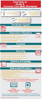 grade 8 common core math overview