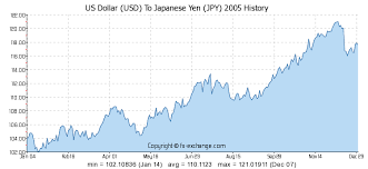 Yen To Usd Chart 12 Usd Us Dollar Usd To Japanese Yen Jpy Currency