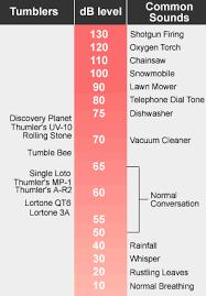 Volume Db Chart 46 Eye Catching Decibel Comparison Chart Picture