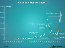 Tin Price Chart History Tin Market Overview