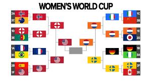 Womens World Cup 2019 Bracket Schedule Usa Soccer Beats