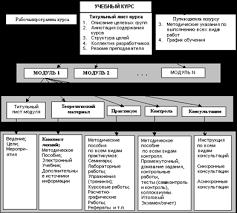 База рефератов Дипломная работа Создание структурированного  Описание engineer bmstu ru resources Рисунок 1 2 Состав электронного учебника