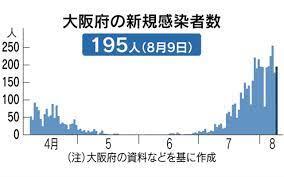 今日 の コロナ ウイルス 感染 者 大阪