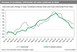 Indian Railway Freight Rate Chart 2018 Trucking Industry Outlook Trucking Searches For 2020 Vision