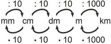 Umrechnung Maßeinheiten Volumen / Fläche / Gewicht / Länge