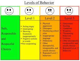 Classroom Behavior Management Lan Lans Example Kindergarten