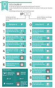 Các tiêu chuẩn chống chịu trên tai nghe mà bạn cần biết