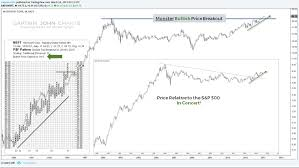 microsoft stock charts microsoft stock update msft massive base breakout continues see