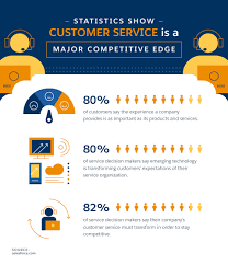 Customer Services Experience Good Versus Great Customer Service A Comparison
