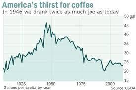 Coffee Vs Tea Difference And Comparison Diffen