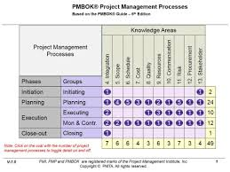 49 Processes Of Project Management Chart Pmbok 6th Edition Process Groups Chart Www