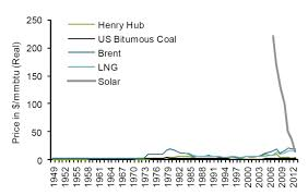 Solar Panel Price Comparison Chart Whats Next For Rooftop Solar World Economic Forum