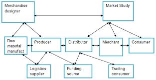 The Strategic Supply Chain Management Of Kmart Australia