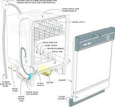 bosch dishwasher installation. Plain Dishwasher Sears Bosch Dishwasher Installation  Kit Parts For Bosch Dishwasher Installation C