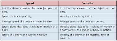 Speed Vs Velocity Electrical Guru Tutorial For Electrical Electric Engineers