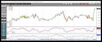 Corn Chart 2 Issues Favor The Upside In Corn Is That Enough