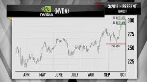 Cramer Charts Show Old School Chip Stocks Like Intel