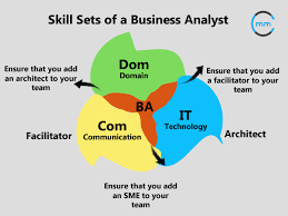 best Best Business Analyst Resume Templates   Samples images on     Study com   Must have Skills for the Business Intelligence Business Analyst