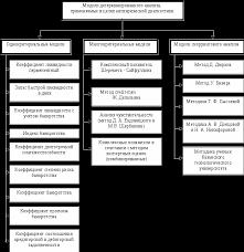 Анализ несостоятельности банкротства предприятия Курсовая работа Однокритериальные модели позволяют осуществить диагностику вероятности наступления банкротства организации на основе локального параметрического анализа