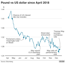 Pound V Dollar Chart Tourist Pound Now Down At Close To Just One Dollar Bbc News