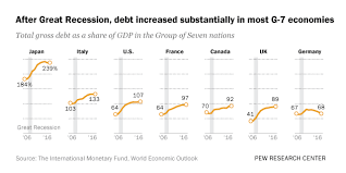 5 Facts About Government Debt Around The World Pew