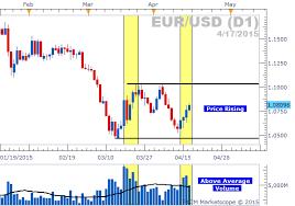 Dailyfx Eurusd Chart Forex Sentiment Volume Analysis Eurusd