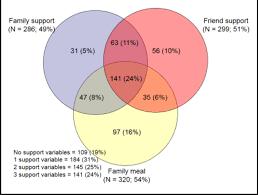 Girl Venn Diagram Venn Diagram Of Combinations Of Social Support Variables
