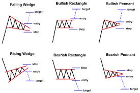 Chart Saham Online 3 Forex Chart Patterns Categories The Best Forex Signals