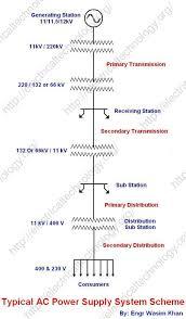 kv v substation diagram kv image wiring diagram typical ac power supply system scheme and elements of distribution on 11kv 440v substation diagram