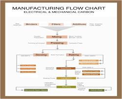 Process Flow Chart Universal Sintered Products Machinery