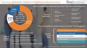 What Do Healthcare Administrators Do Healthcare Administration Graduate Programs Degrees 2019