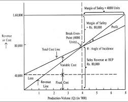 Angle Of Incidence In Break Even Chart