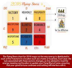 Feng Shui Flying Stars 2016 Chart Unique Feng Shui