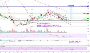 Gern Stock Price And Chart Nasdaq Gern Tradingview