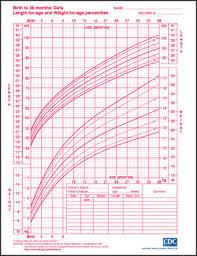 63 Rational Growth Predictor Charts