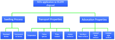Organization Chart Application Organization Chart Of Application Of Md Simulations In