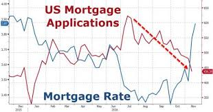 mortgage rate charts chart of the day mortgage rates up mortgage applications down gary k