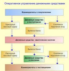 Курсовая Коммуникации и связь Совершениствование информационной  Подсистема управления денежными средствами казначейство выполняет следующие функции необходимые для эффективного управления движением денежных средств на