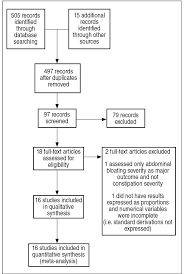 Efficacy And Safety Of Intestinal Secretagogues For Chronic