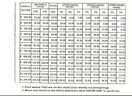 Tithes And Offering Chart Tithing Chart Based On Weekly Income Brethren Edified