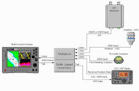 boat project com using nmea modern electronic equipment com using nmea 0183 modern electronic equipment