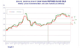 Olive Oil Price Chart Prices Paid To Producers For Extra Virgin Olive Oil Olive