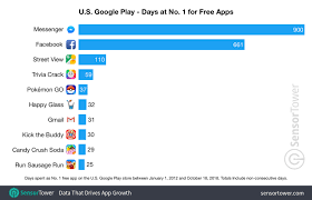 These Apps And Games Have Spent The Most Time At No 1 On