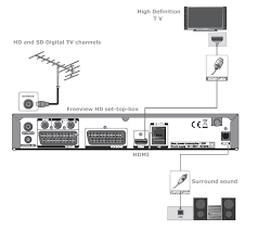 hookup diagram view tv dvd vcr in uk