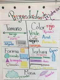 Properties Of Matter Anchor Chart Proper Physical Properties Anchor Chart 2nd Grade Properties